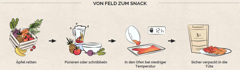 Leckere und gesunde Snacks bei Dörrwerk mit Gutschein günstiger kaufen
